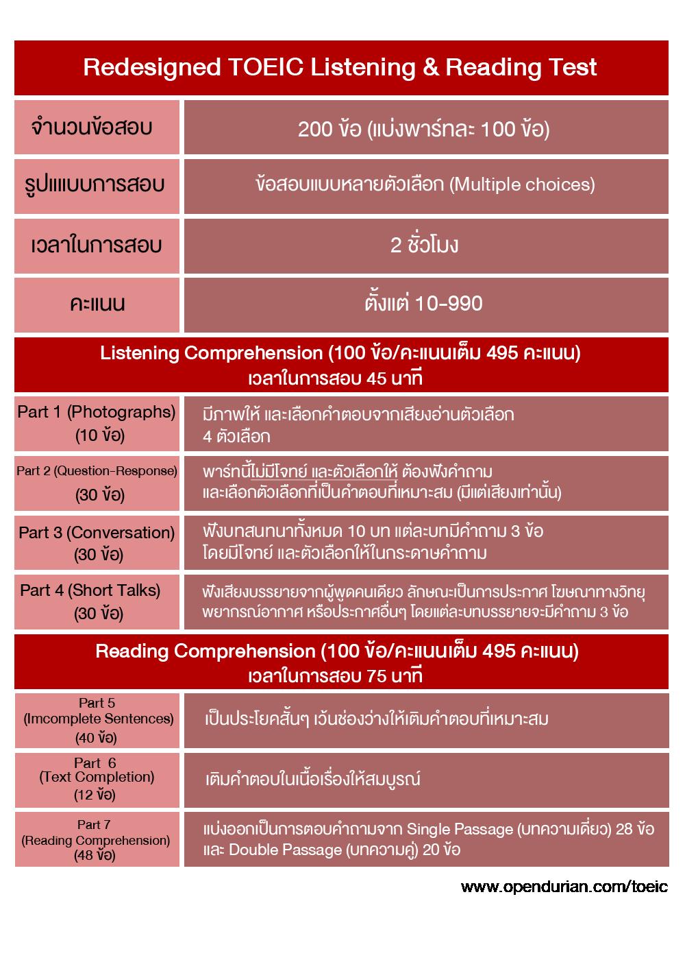 ข้อสอบ TOEIC (Redesigned TOEIC)