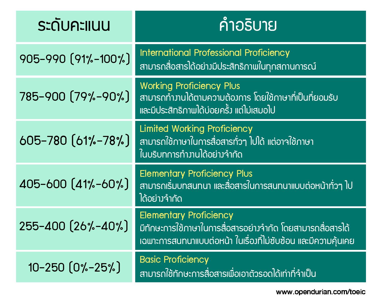 TOEIC Level of Proficiency ระดับคะแนนกับทักษะภาษาอังกฤษ